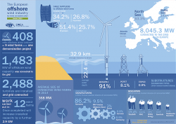 EWEA-Infographic-Offshore Wind